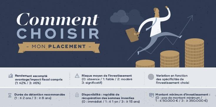 Comment choisir son placement financier?